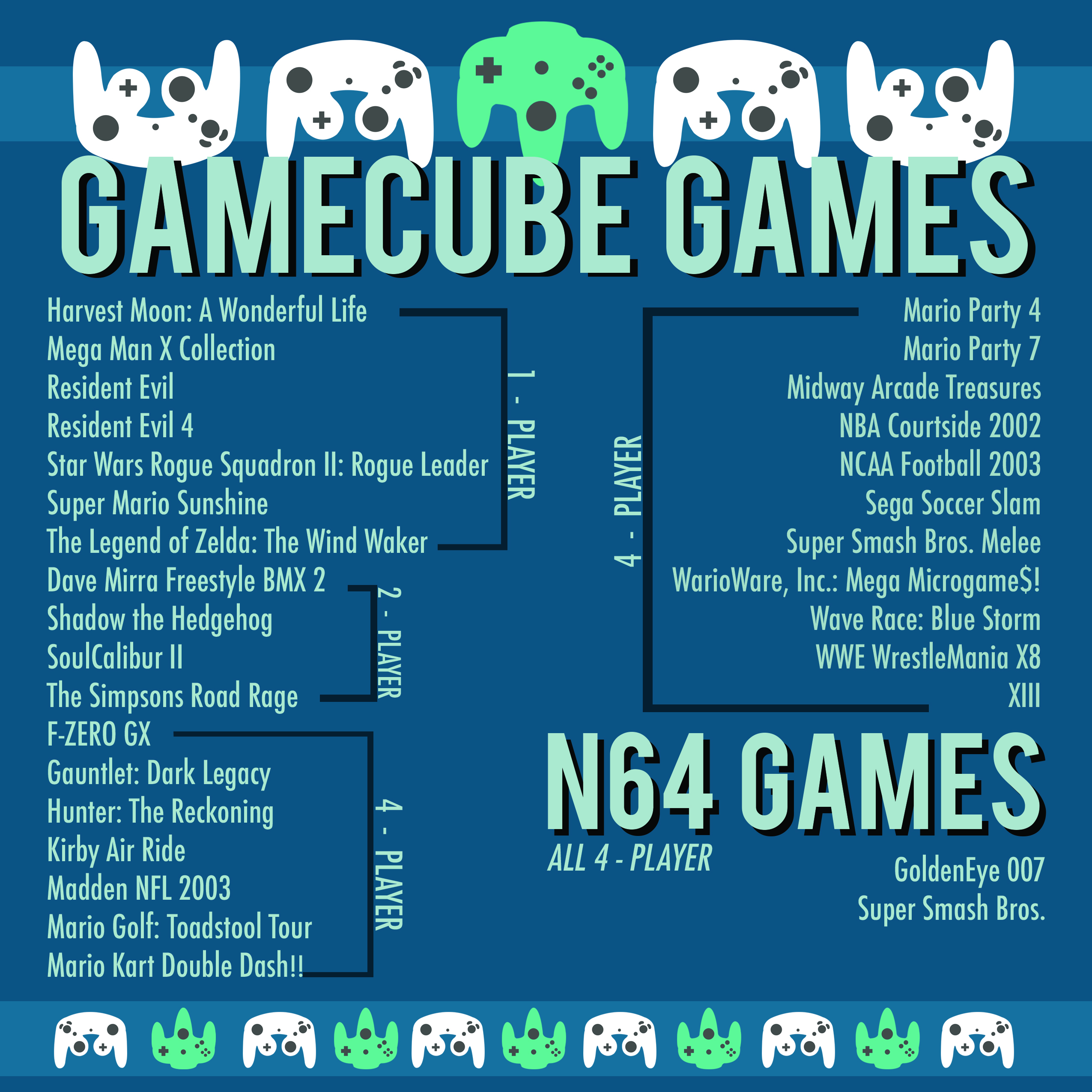 Gamecube Games at the ASLC