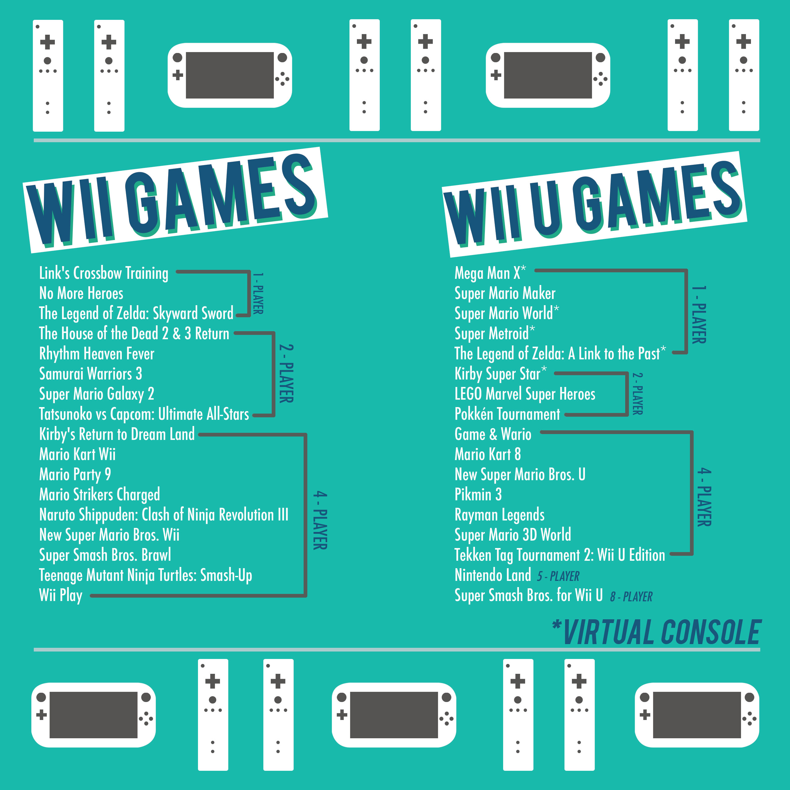 Wii and Wii U Games at the ASLC